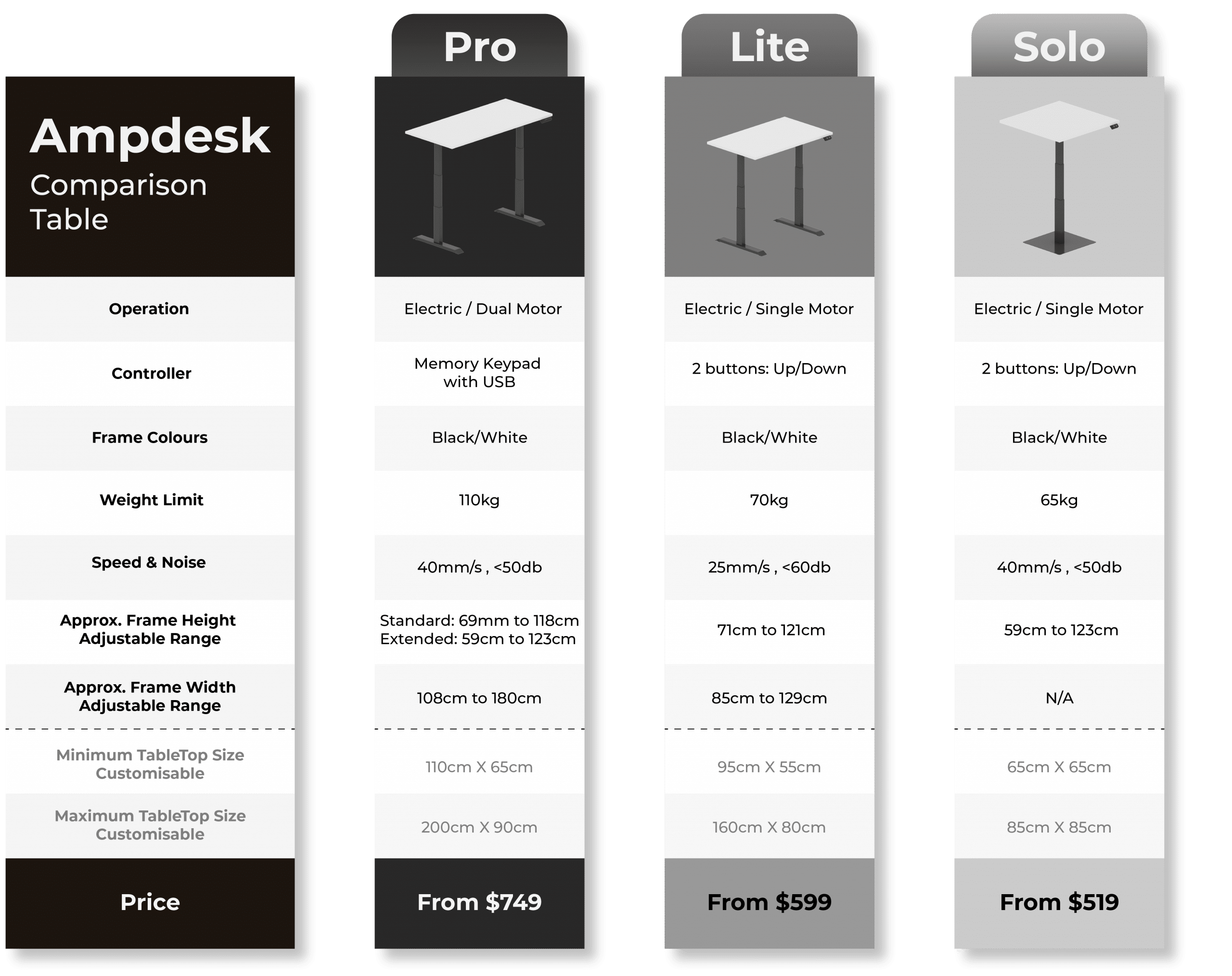 Product Comparison table